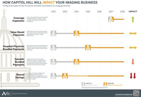 How Capitol Hill will Impact your Imaging Business?