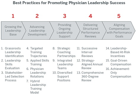 16 best practices to elevate physician leadership performance