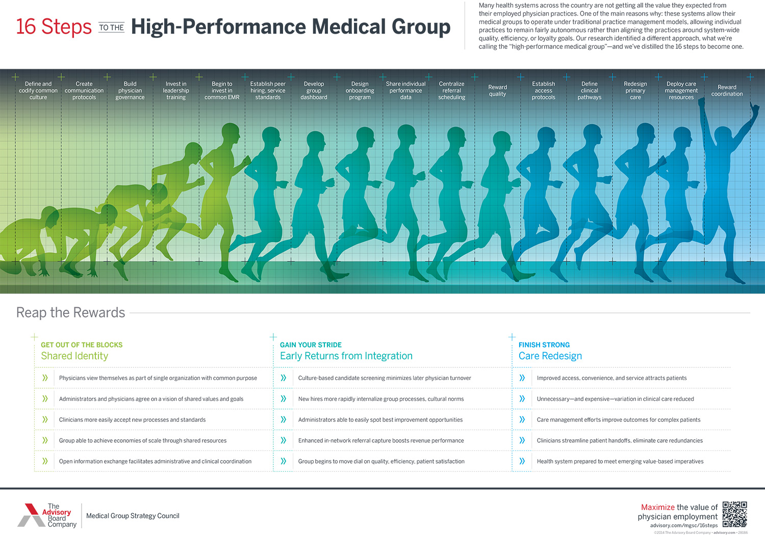 The high-performance medical group