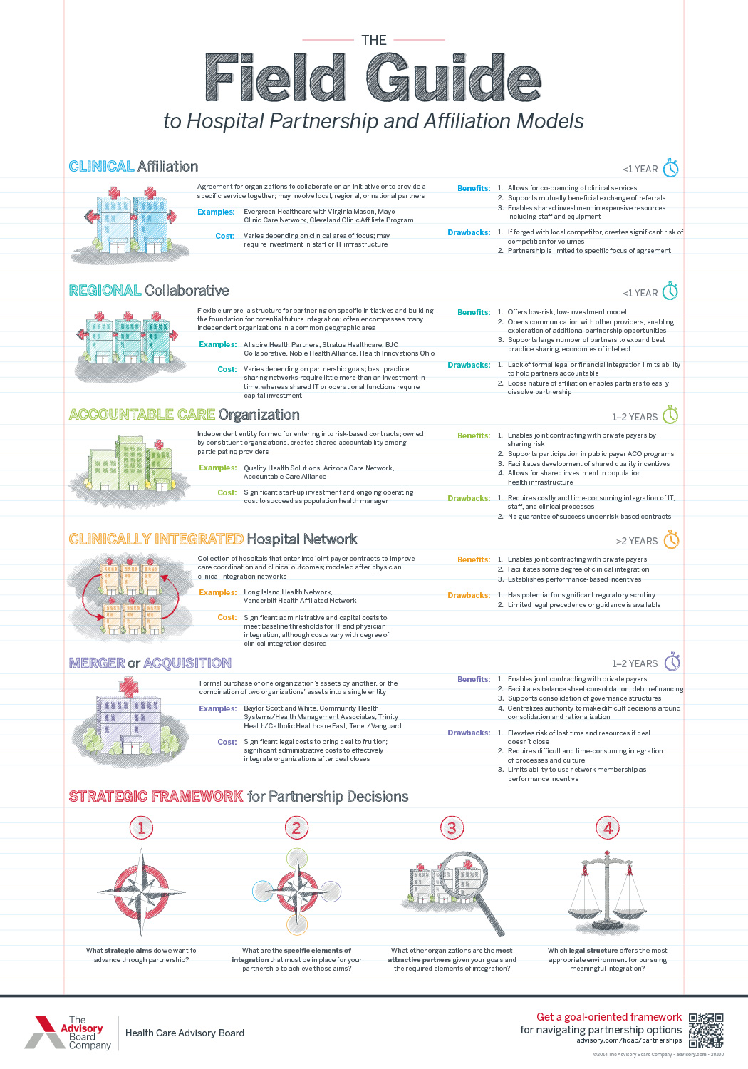The field guide to hospital partnership and affiliation models
