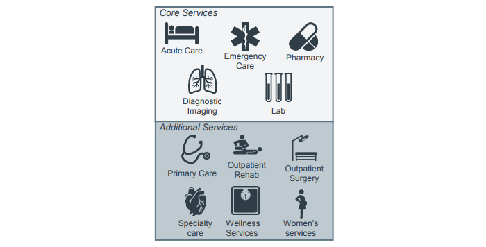 Micro hospital service offerings