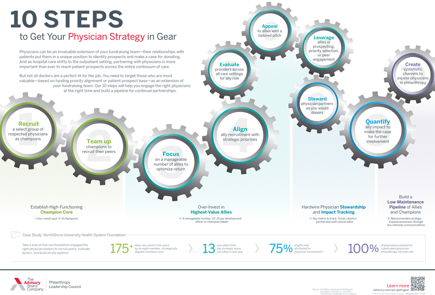 10 steps to get your philanthropy-physician strategy in gear