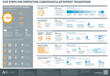 5 Steps to Perfecting Cardiovascular Patient Transitions