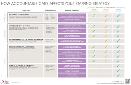 Accountable care staffing strategy